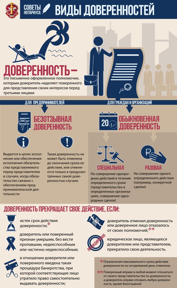 Нотариальные доверенности. Удостоверение доверенности в суд, налоговую, ПФР и ФСС