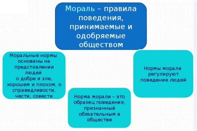 Моральные нормы понятие, виды, особенности структуры, основные функции, отличительные признаки и нормативные принципы, правила поведения, значение и роль для общества