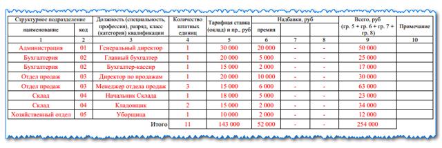 Как правильно составить штатное расписание - образец и пример заполнения (2021 год)