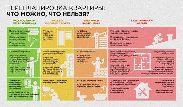 Незаконная перепланировка квартиры: ответственность и как узаконить в 2021 году