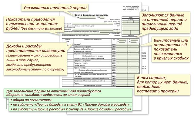 Отчет о финансовых результатах форма 2: Бланк 2021, образец