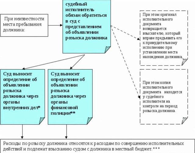 Розыск должников судебными приставами ФССП