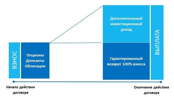 Что такое инвестиционное страхование жизни и как оно работает?